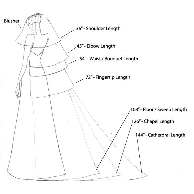 All things Hair, Handy guide to veil lengths and names